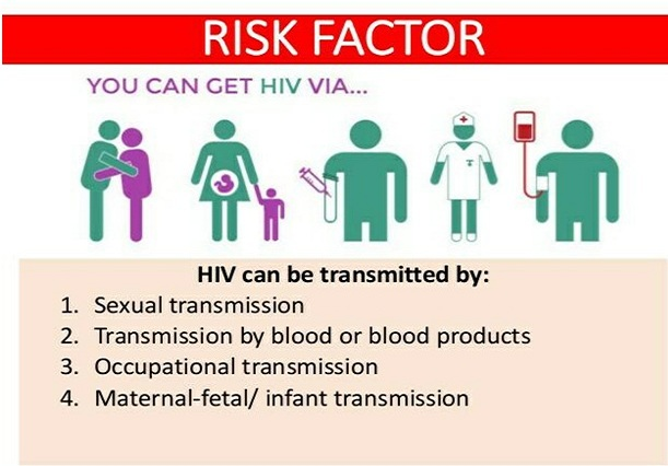Risk Factors of HIV/AIDS